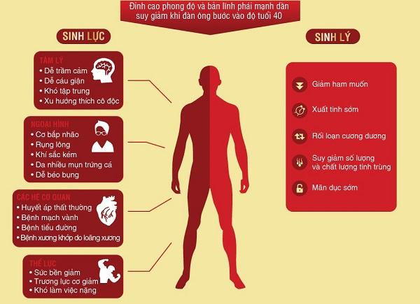 hậu quả của việc suy giảm testosterone