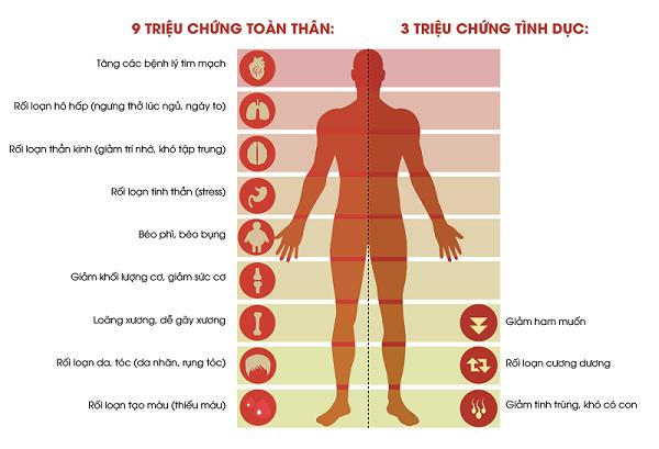 Những ảnh hưởng của suy giảm testosterone đối với nam giới